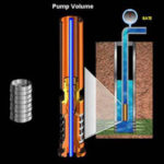 Electric Submergible Pumps Volume 1